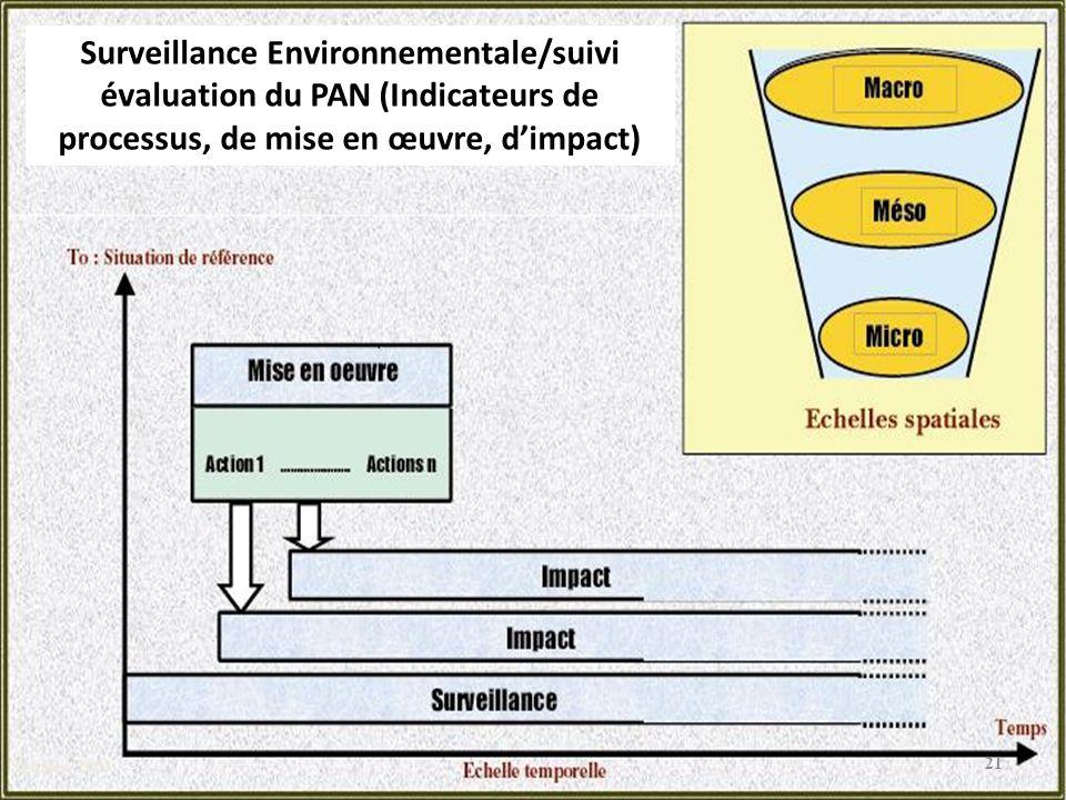 Sghaier, 2003 Surveillance Environnementale/suivi évaluation du PAN (Indicateurs de processus, de mise en œuvre, d'impact)