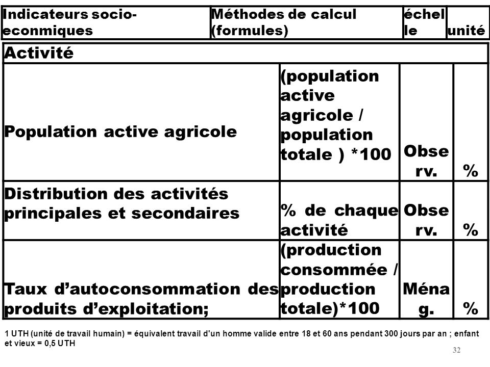 Population active agricole
