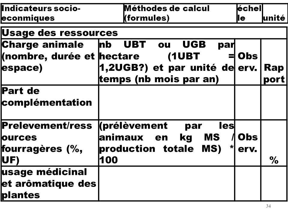 Charge animale (nombre, durée et espace)