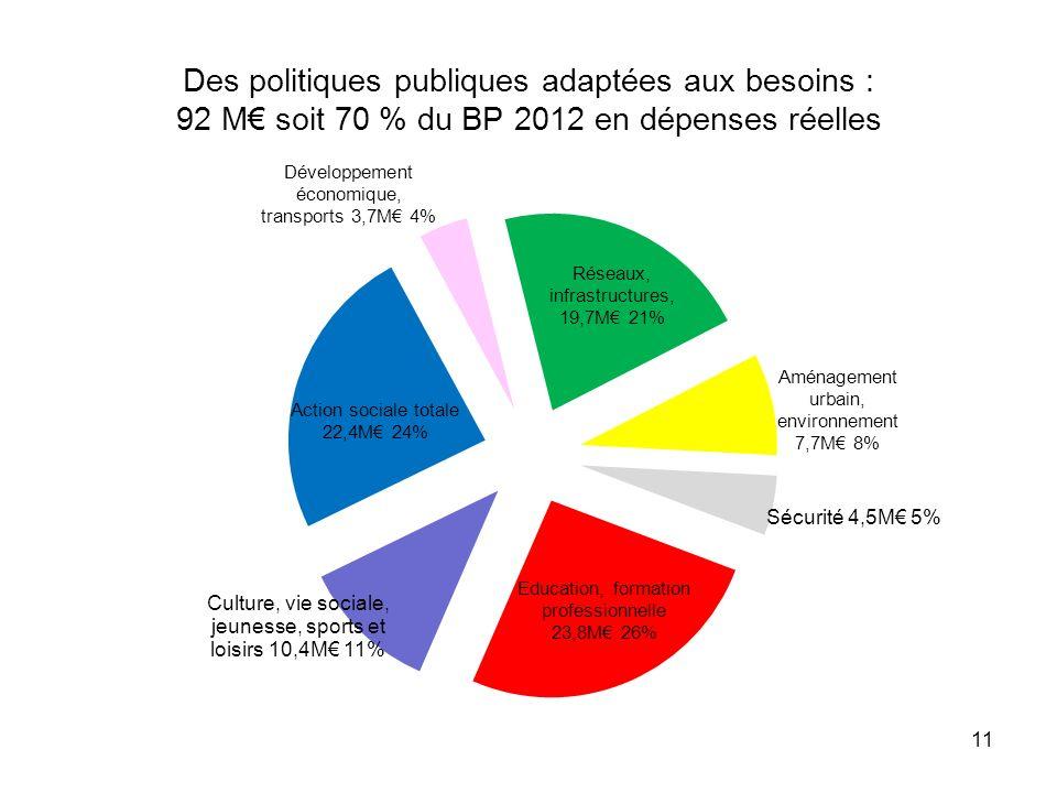 Des politiques publiques adaptées aux besoins : 92 M€ soit 70 % du BP 2012 en dépenses réelles