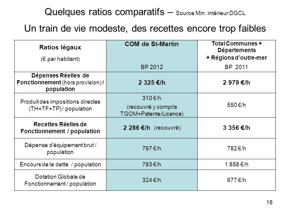 Quelques ratios comparatifs – Source Min