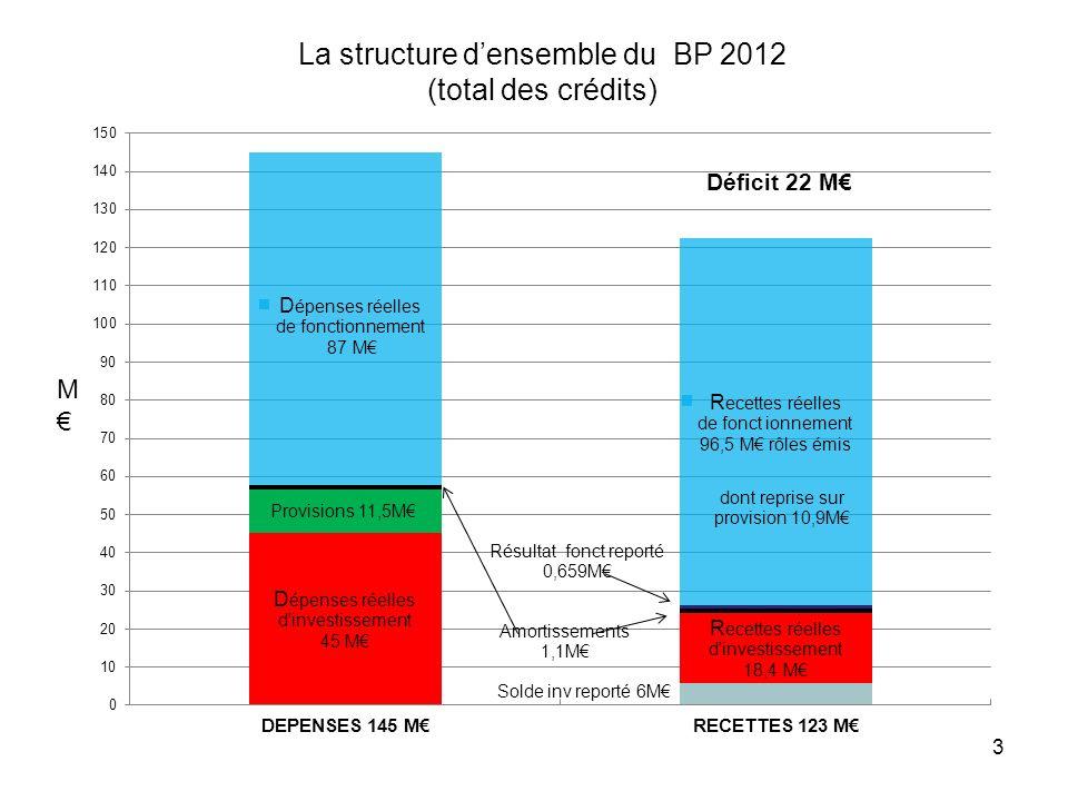 La structure d'ensemble du BP 2012 (total des crédits)