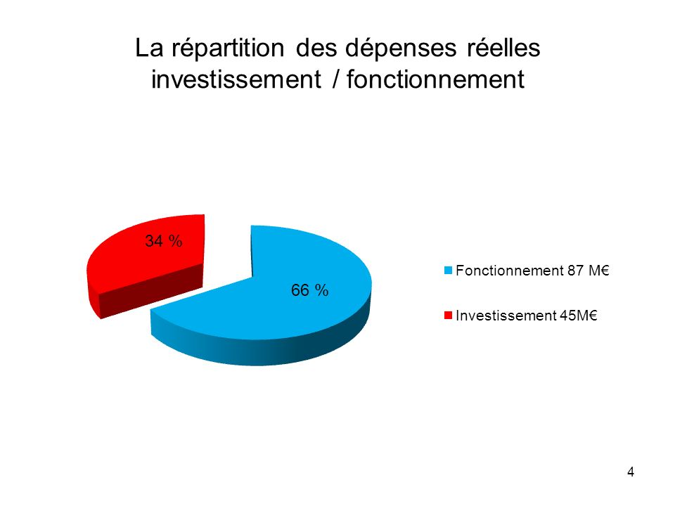 La répartition des dépenses réelles investissement / fonctionnement