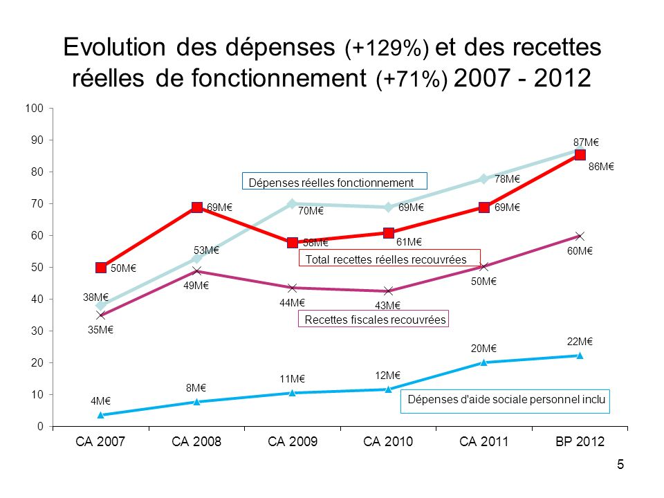Evolution des dépenses (+129%) et des recettes réelles de fonctionnement (+71%) 2007 - 2012
