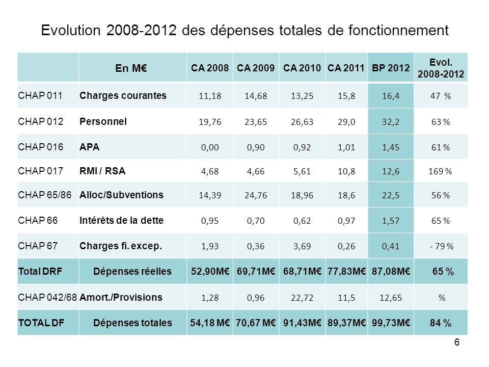 Evolution 2008-2012 des dépenses totales de fonctionnement