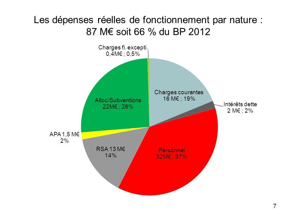 Les dépenses réelles de fonctionnement par nature : 87 M€ soit 66 % du BP 2012