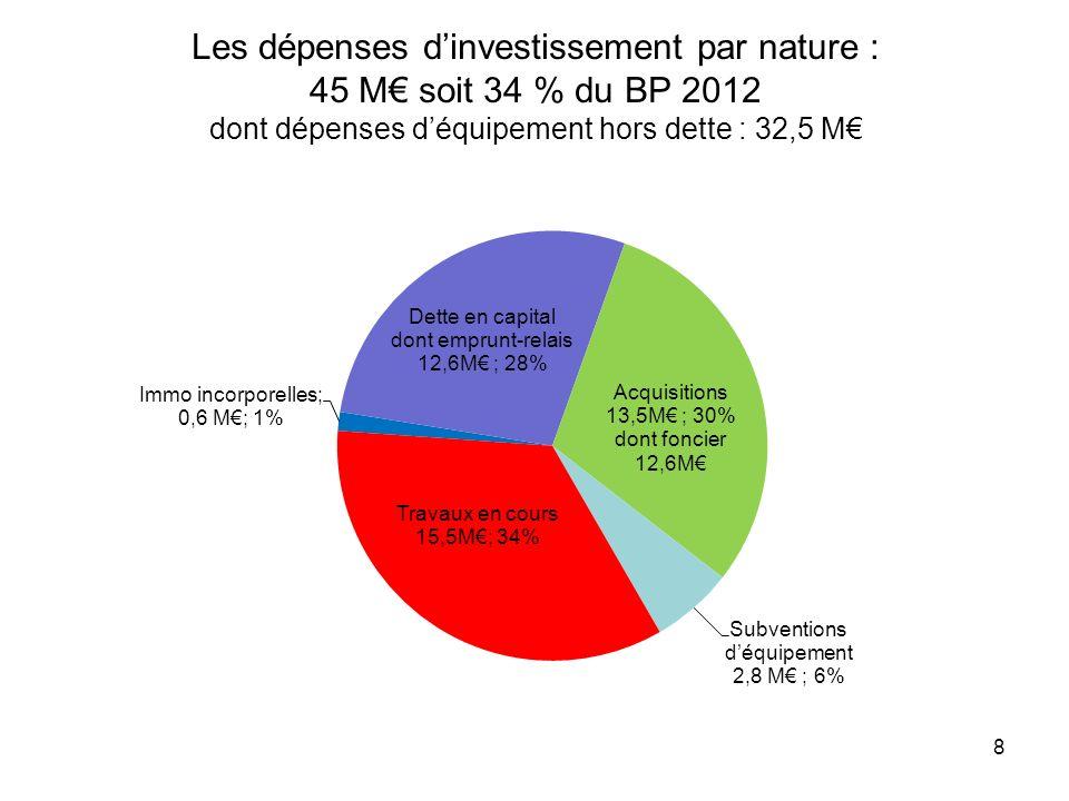 Les dépenses d'investissement par nature : 45 M€ soit 34 % du BP 2012 dont dépenses d'équipement hors dette : 32,5 M€