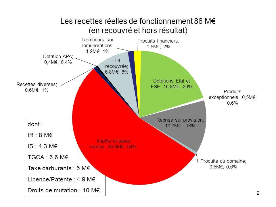 Les recettes réelles de fonctionnement 86 M€ (en recouvré et hors résultat)