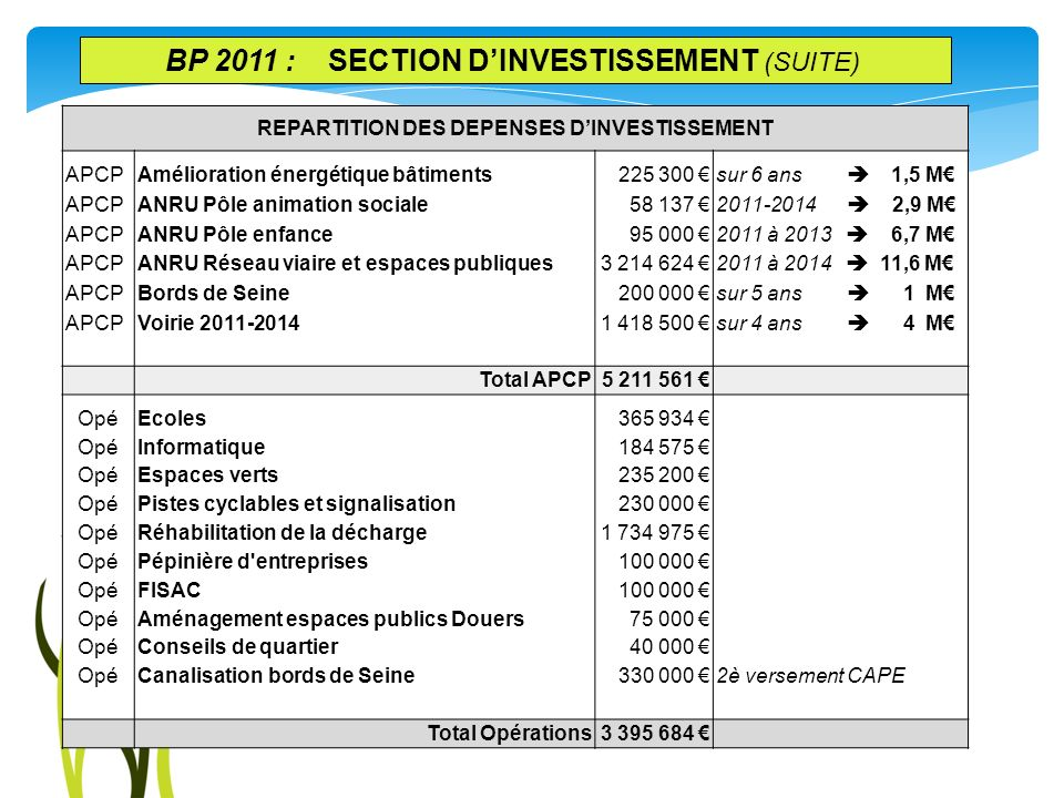 REPARTITION DES DEPENSES D'INVESTISSEMENT