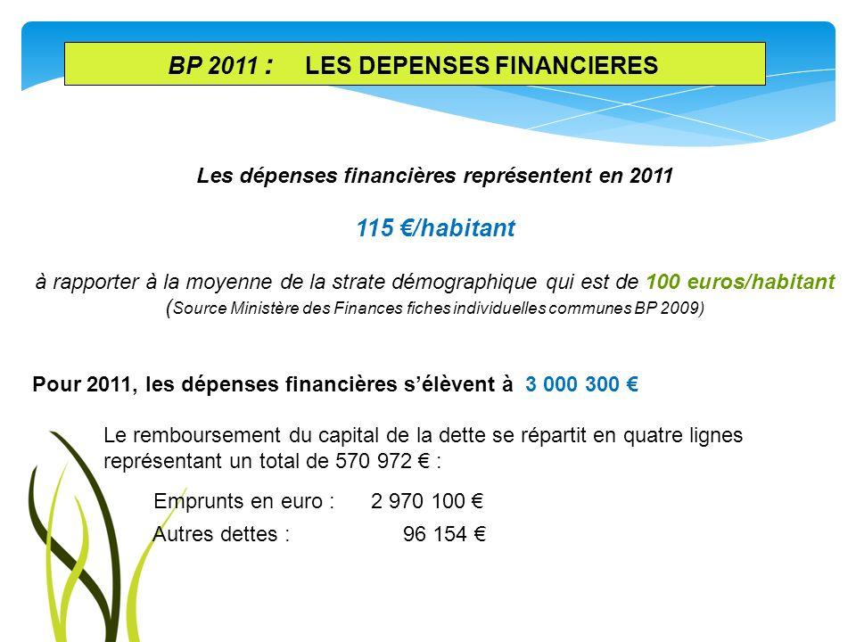 Les dépenses financières représentent en 2011