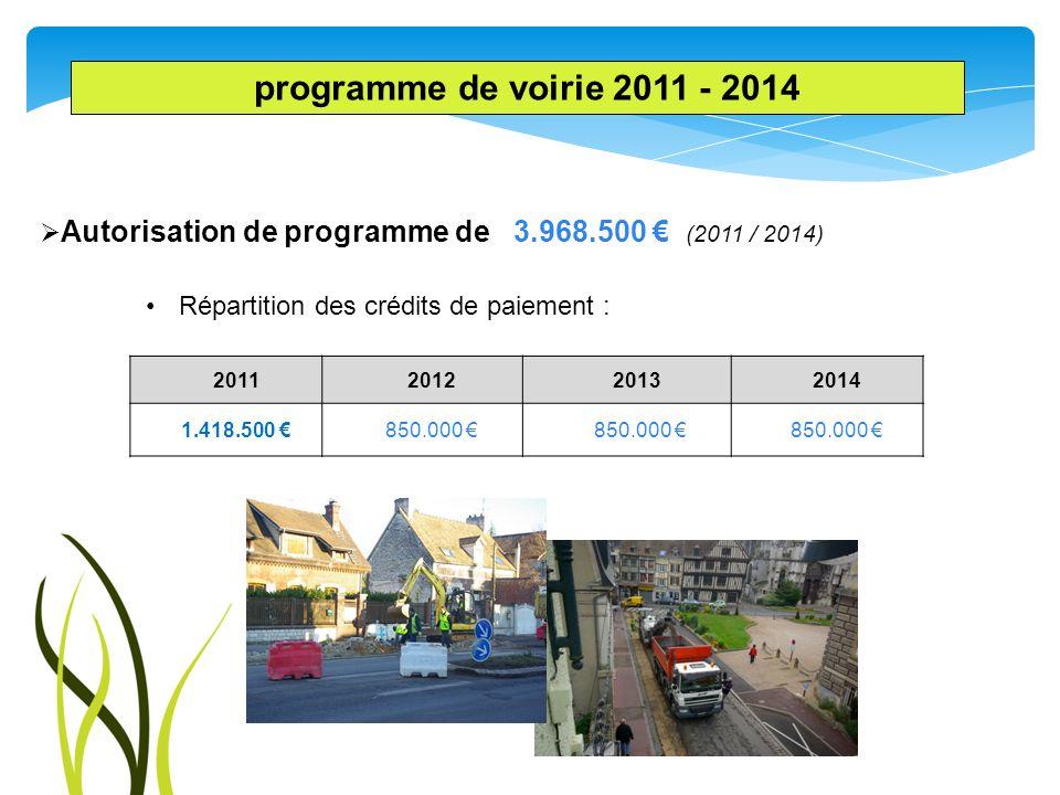 programme de voirie 2011 - 2014 Autorisation de programme de 3.968.500 € (2011 / 2014) Répartition des crédits de paiement :