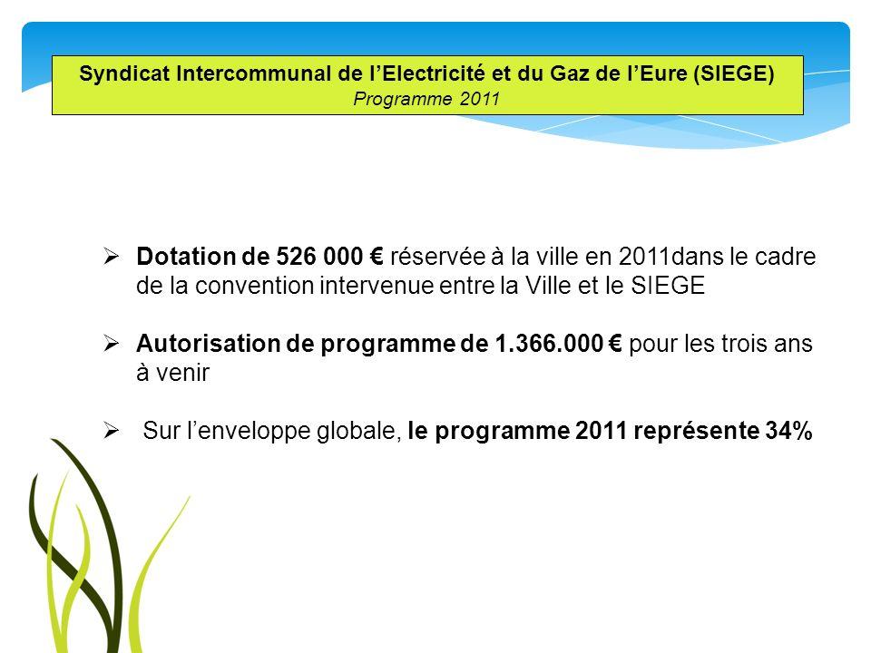 Autorisation de programme de 1.366.000 € pour les trois ans à venir