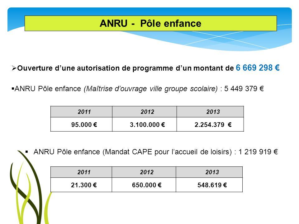 ANRU - Pôle enfance Ouverture d'une autorisation de programme d'un montant de 6 669 298 €