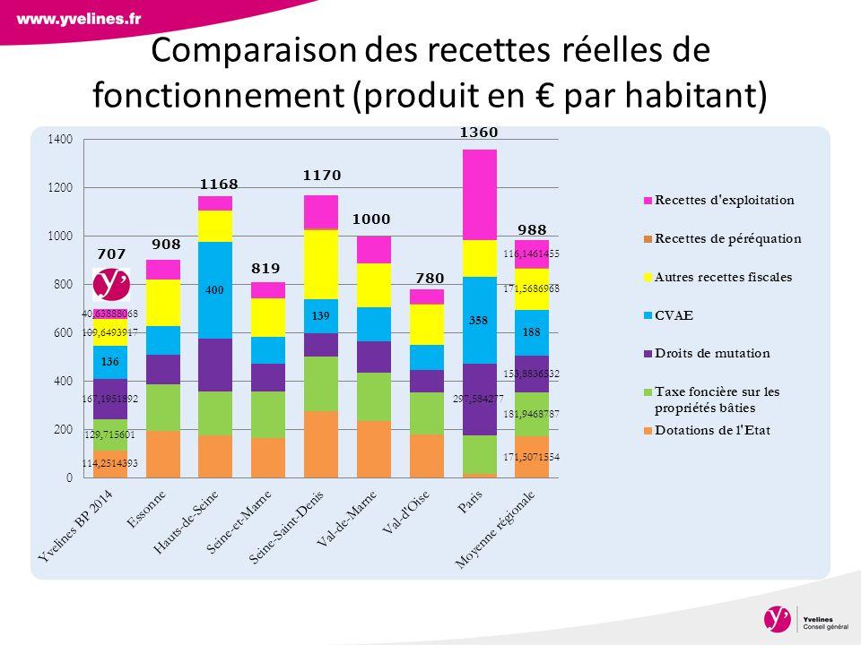 Comparaison des recettes réelles de fonctionnement (produit en € par habitant)