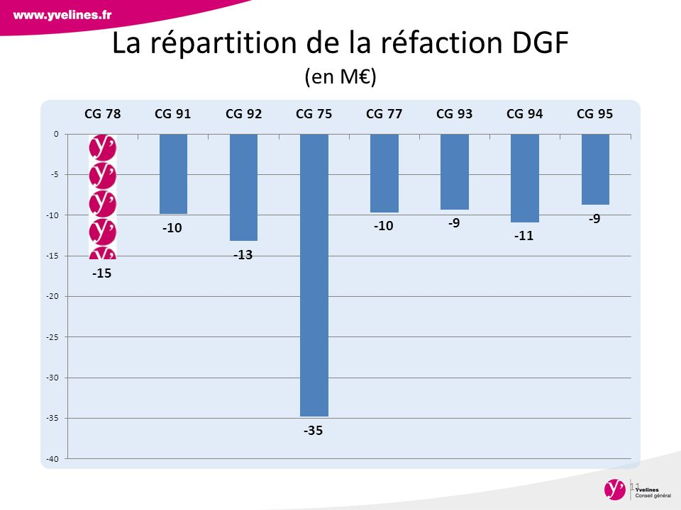 La répartition de la réfaction DGF (en M€)