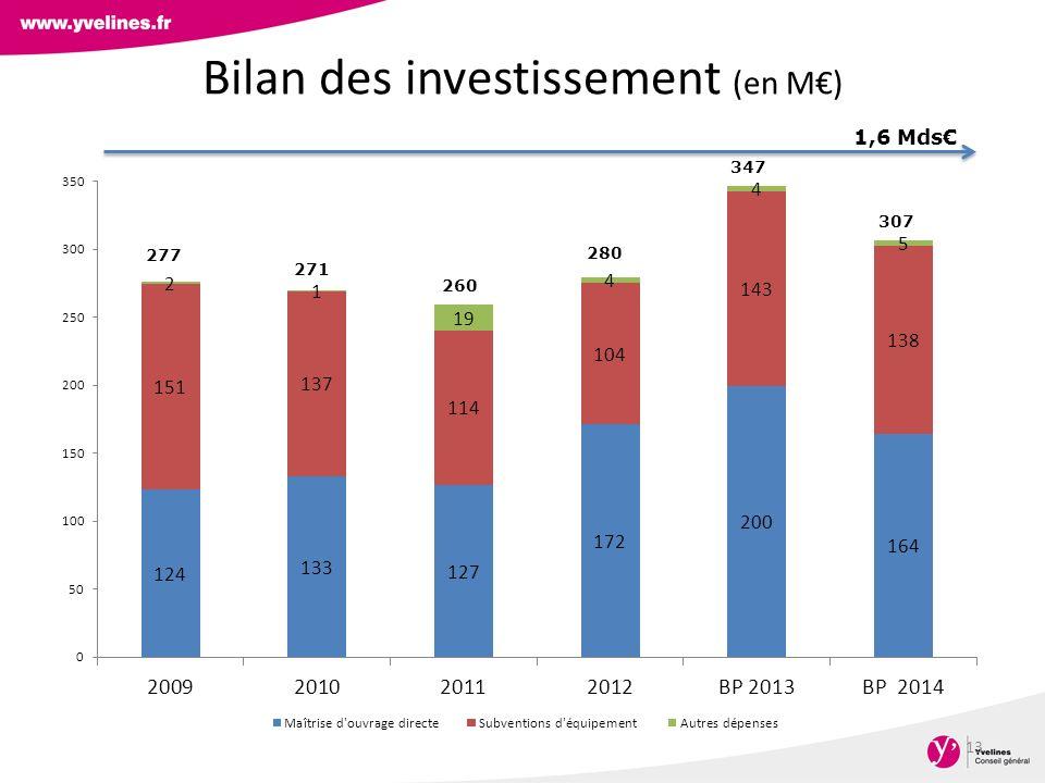 Bilan des investissement (en M€)