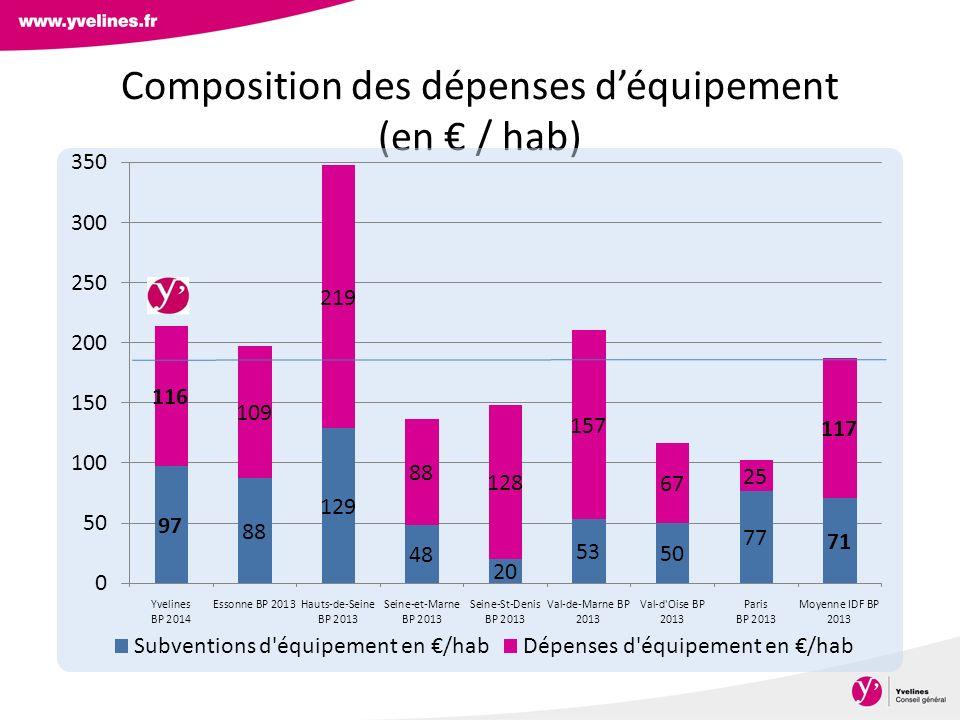Composition des dépenses d'équipement (en € / hab)