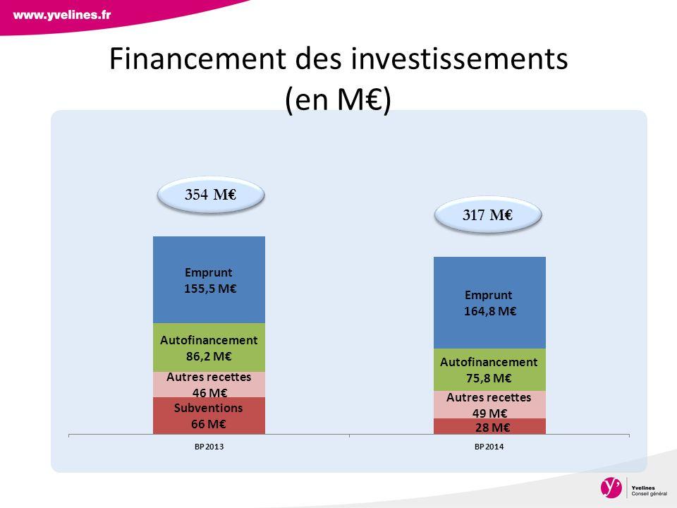 Financement des investissements (en M€)