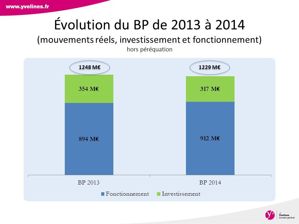 Évolution du BP de 2013 à 2014 (mouvements réels, investissement et fonctionnement) hors péréquation