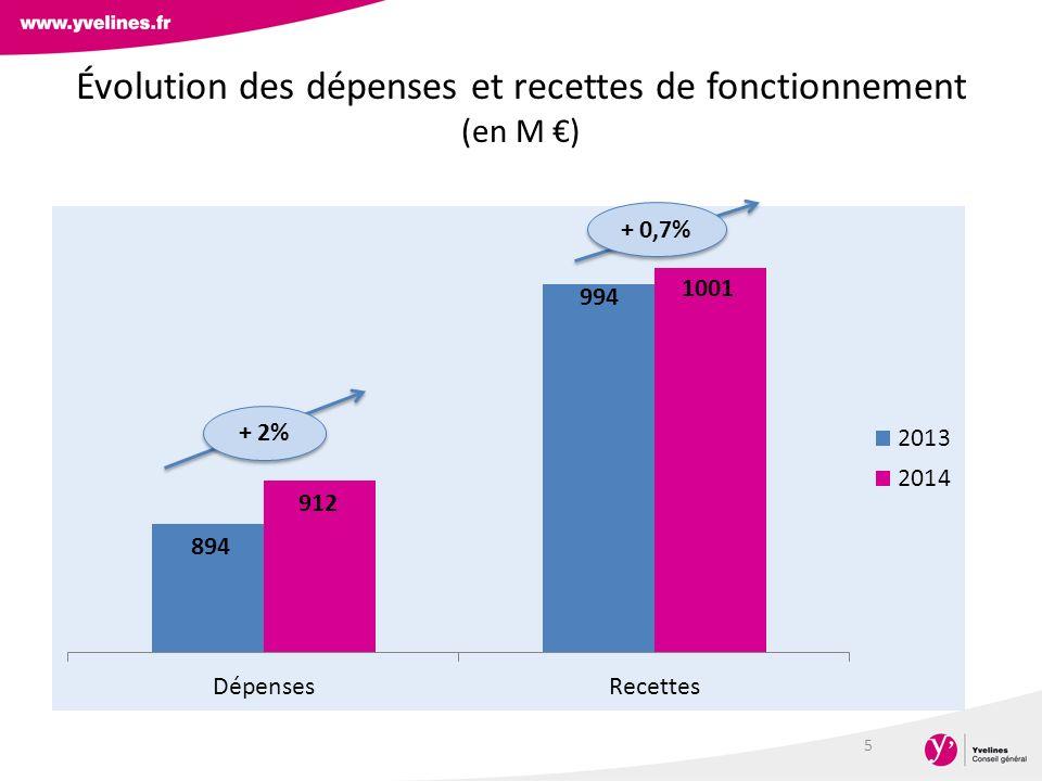 Évolution des dépenses et recettes de fonctionnement (en M €)