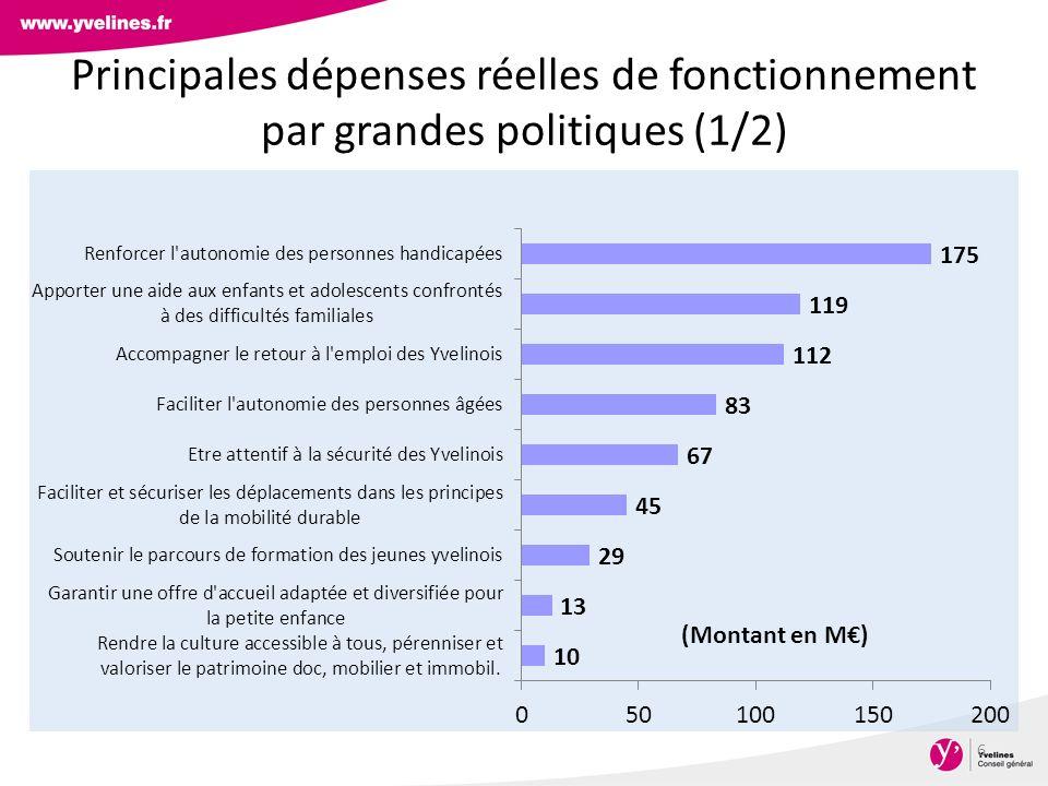 Principales dépenses réelles de fonctionnement par grandes politiques (1/2)