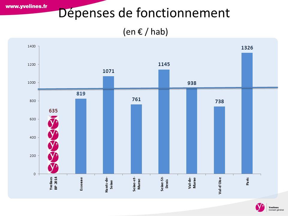Dépenses de fonctionnement (en € / hab)