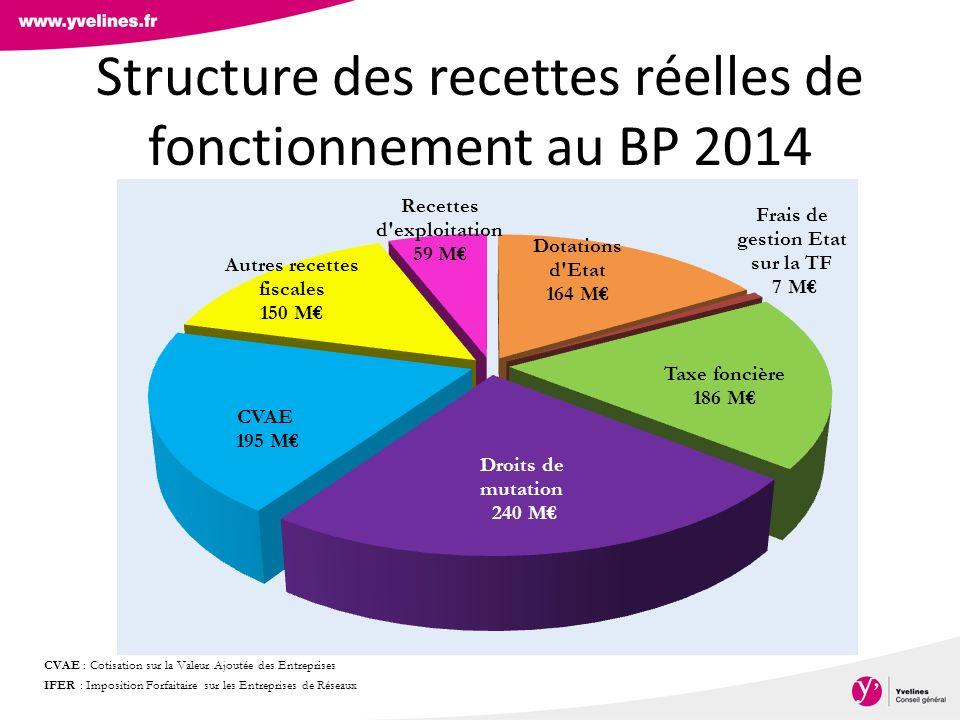 Structure des recettes réelles de fonctionnement au BP 2014