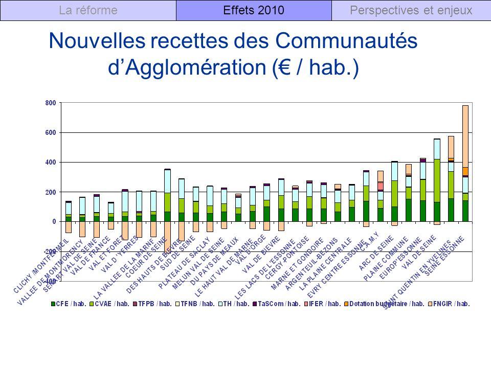 Nouvelles recettes des Communautés d'Agglomération (€ / hab.)