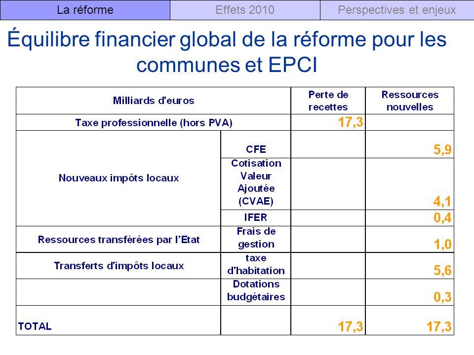 Équilibre financier global de la réforme pour les communes et EPCI