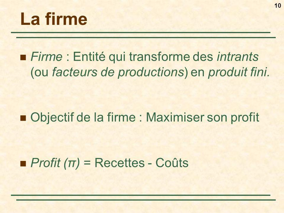 La firme Firme : Entité qui transforme des intrants (ou facteurs de productions) en produit fini. Objectif de la firme : Maximiser son profit.