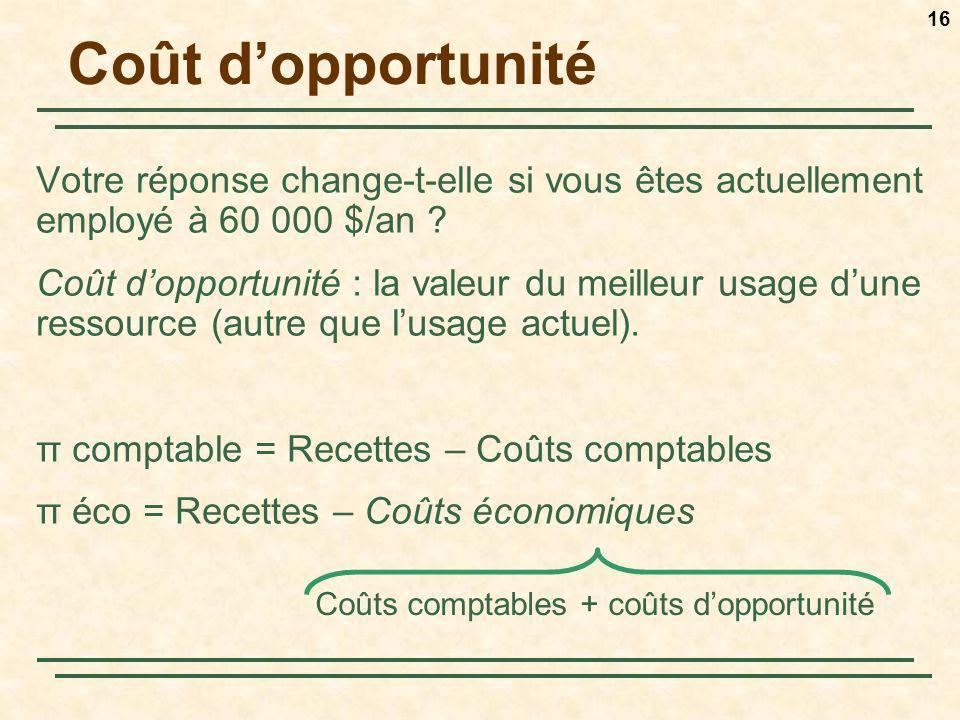 Coûts comptables + coûts d'opportunité
