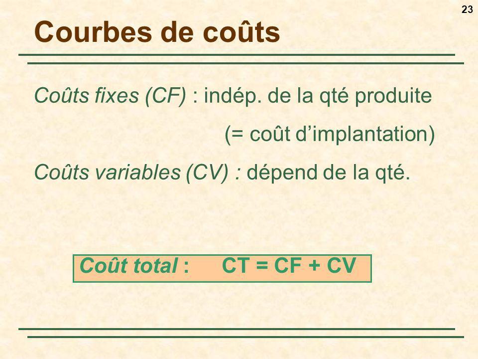 Courbes de coûts Coûts fixes (CF) : indép. de la qté produite