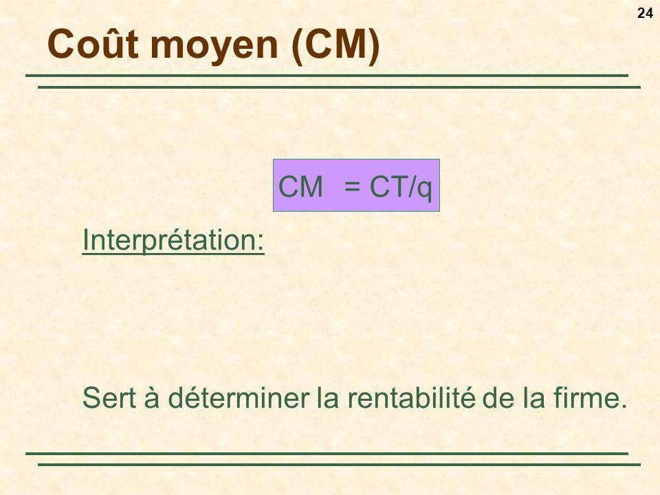 Coût moyen (CM) CM = CT/q Interprétation: