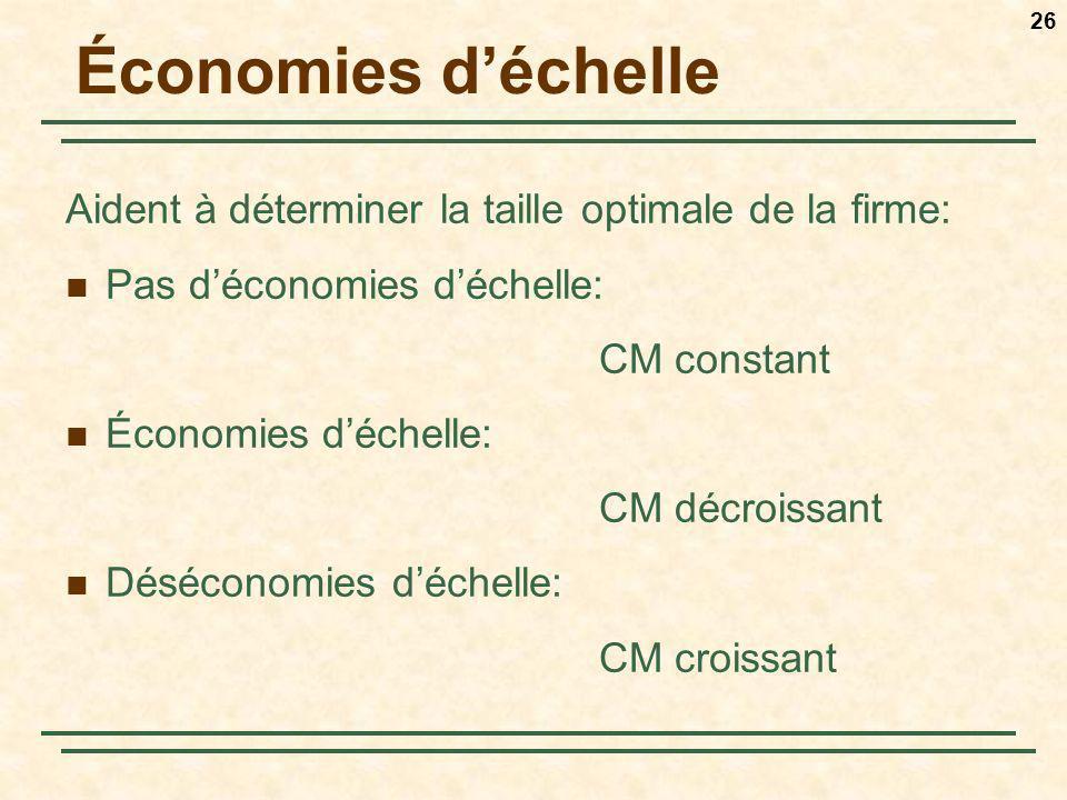 Économies d'échelle Aident à déterminer la taille optimale de la firme: Pas d'économies d'échelle: