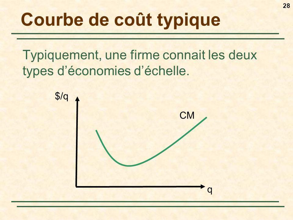 Courbe de coût typique Typiquement, une firme connait les deux types d'économies d'échelle. $/q. CM.