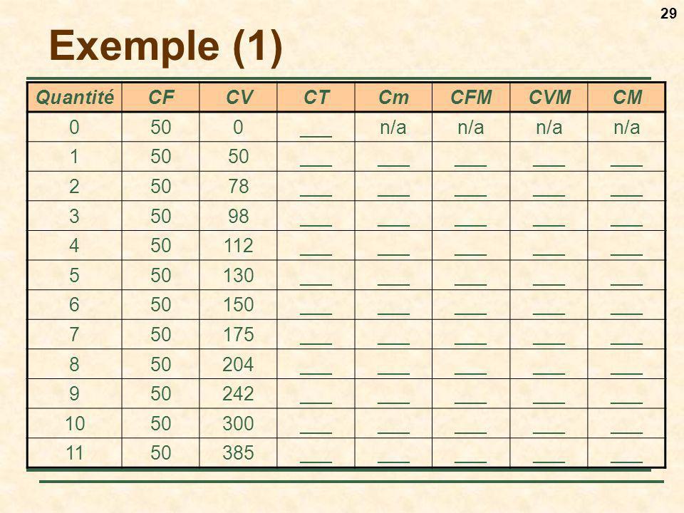 Exemple (1) Quantité CF CV CT Cm CFM CVM CM 50 ___ n/a 1 2 78 3 98 4