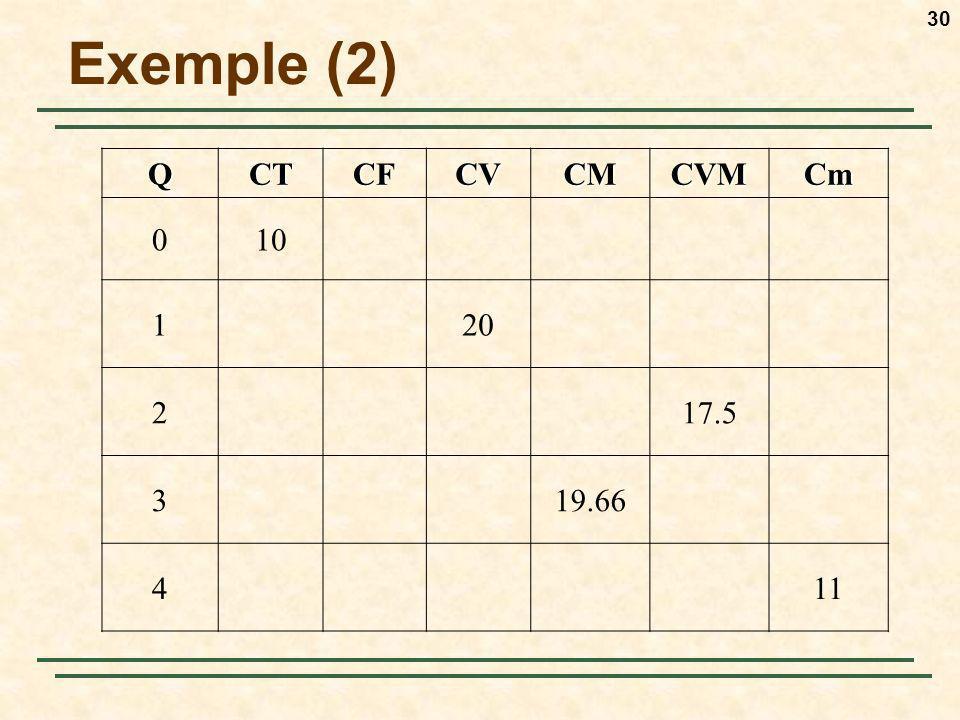 Exemple (2) Q CT CF CV CM CVM Cm 10 1 20 2 17.5 3 19.66 4 11