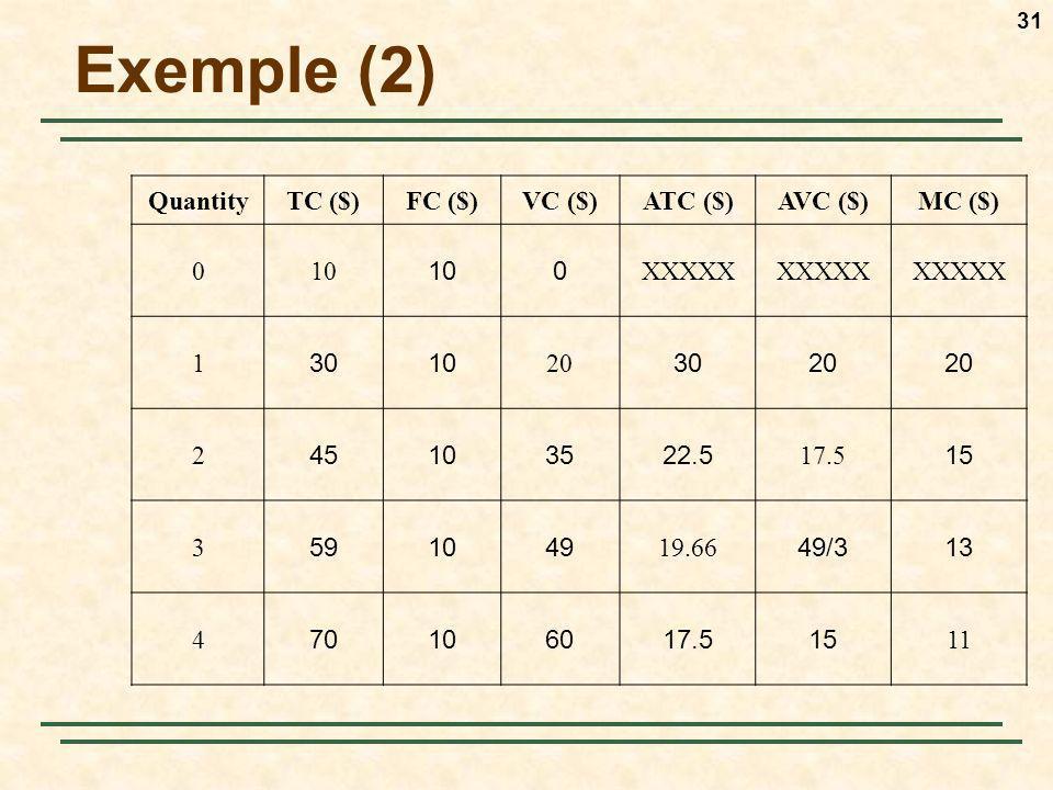 Exemple (2) Quantity TC ($) FC ($) VC ($) ATC ($) AVC ($) MC ($) 10