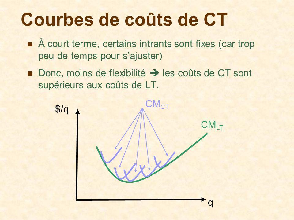 Courbes de coûts de CT À court terme, certains intrants sont fixes (car trop peu de temps pour s'ajuster)