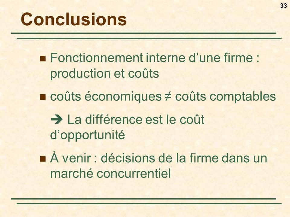 Conclusions Fonctionnement interne d'une firme : production et coûts