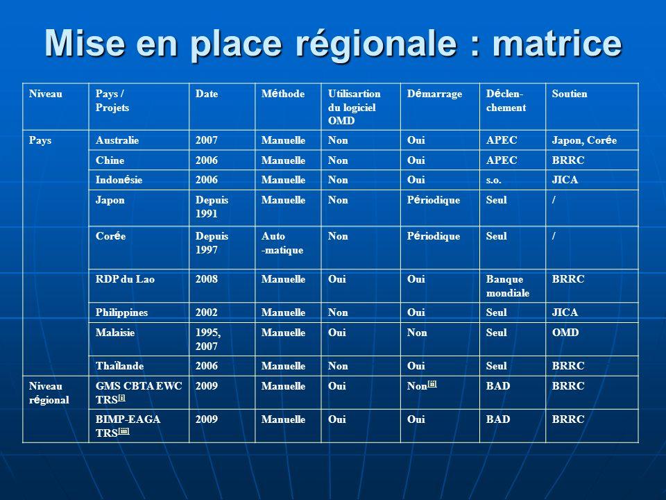 Mise en place régionale : matrice