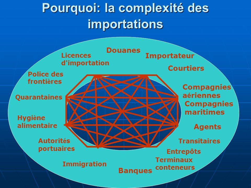 Pourquoi: la complexité des importations
