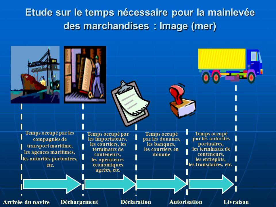 Temps occupé par les douanes, les banques, les courtiers en douane