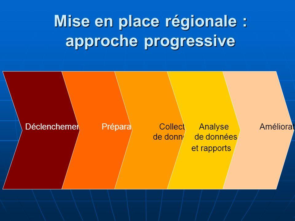 Mise en place régionale : approche progressive