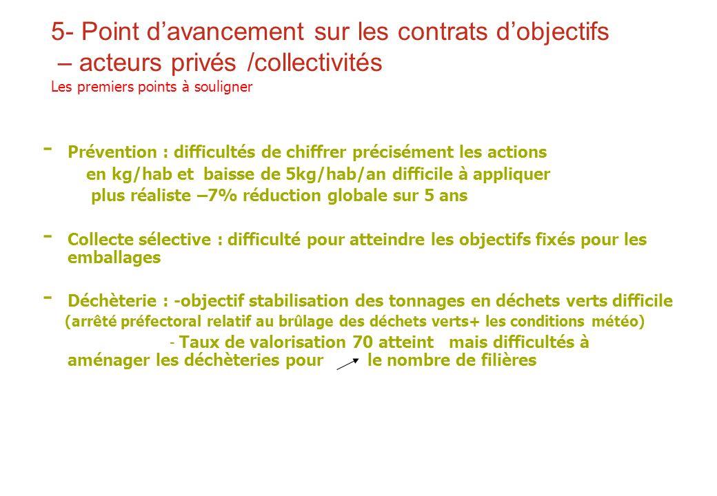 5- Point d'avancement sur les contrats d'objectifs – acteurs privés /collectivités Les premiers points à souligner