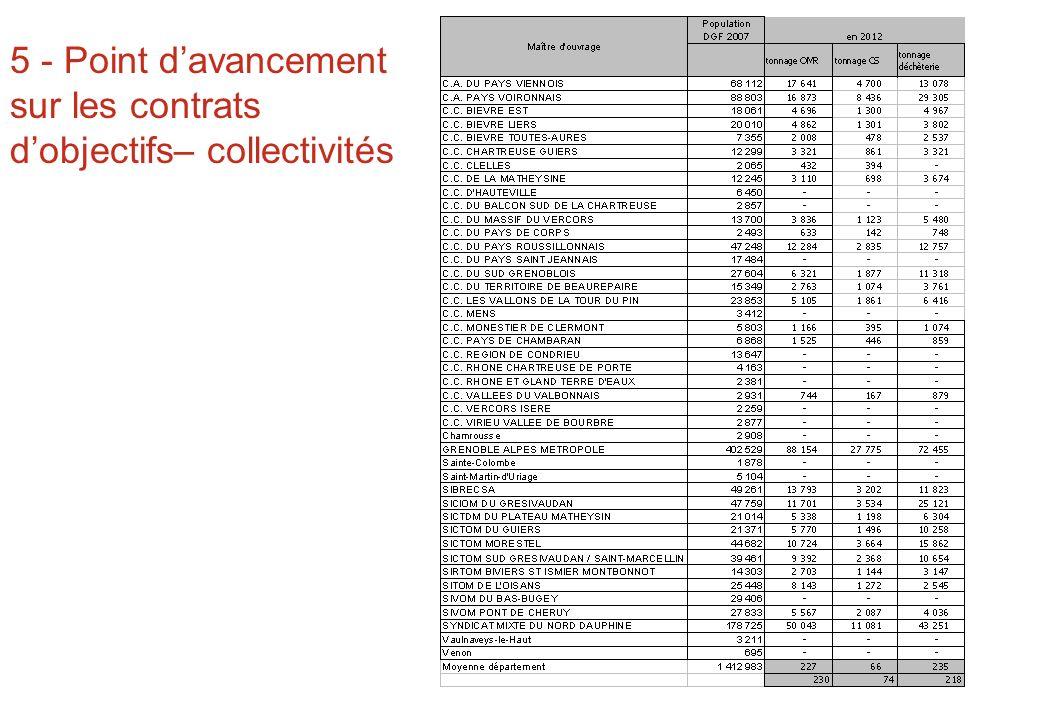 5 - Point d'avancement sur les contrats d'objectifs– collectivités