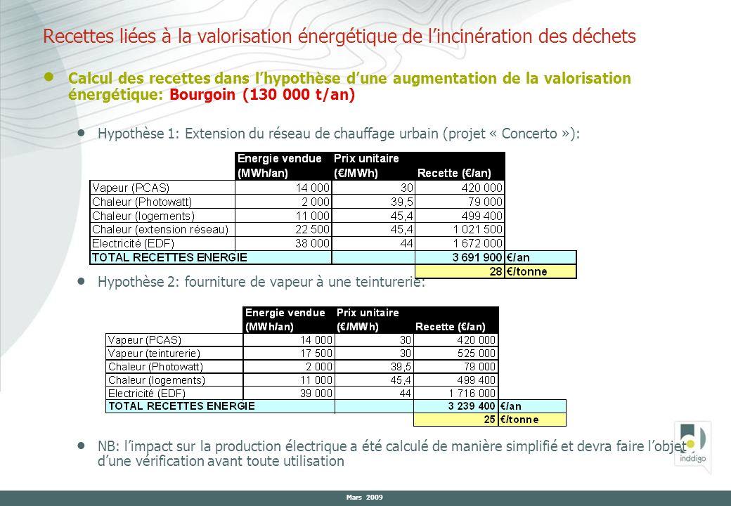 Recettes liées à la valorisation énergétique de l'incinération des déchets