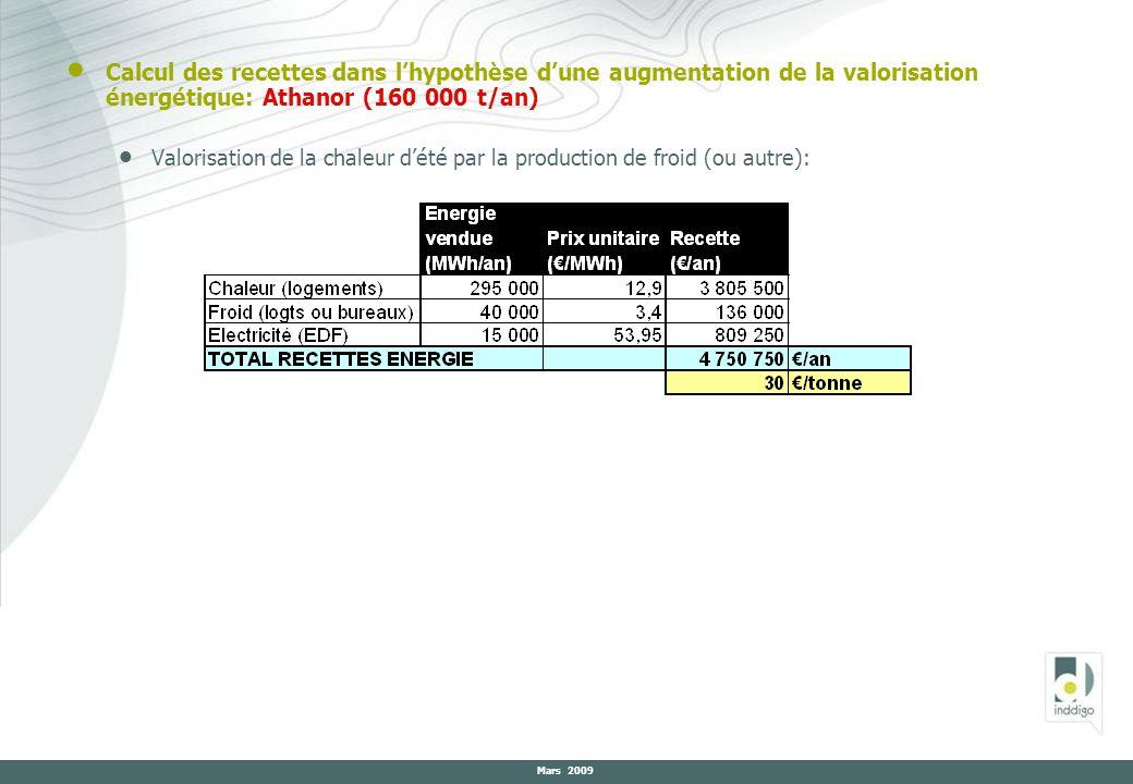 Calcul des recettes dans l'hypothèse d'une augmentation de la valorisation énergétique: Athanor (160 000 t/an)