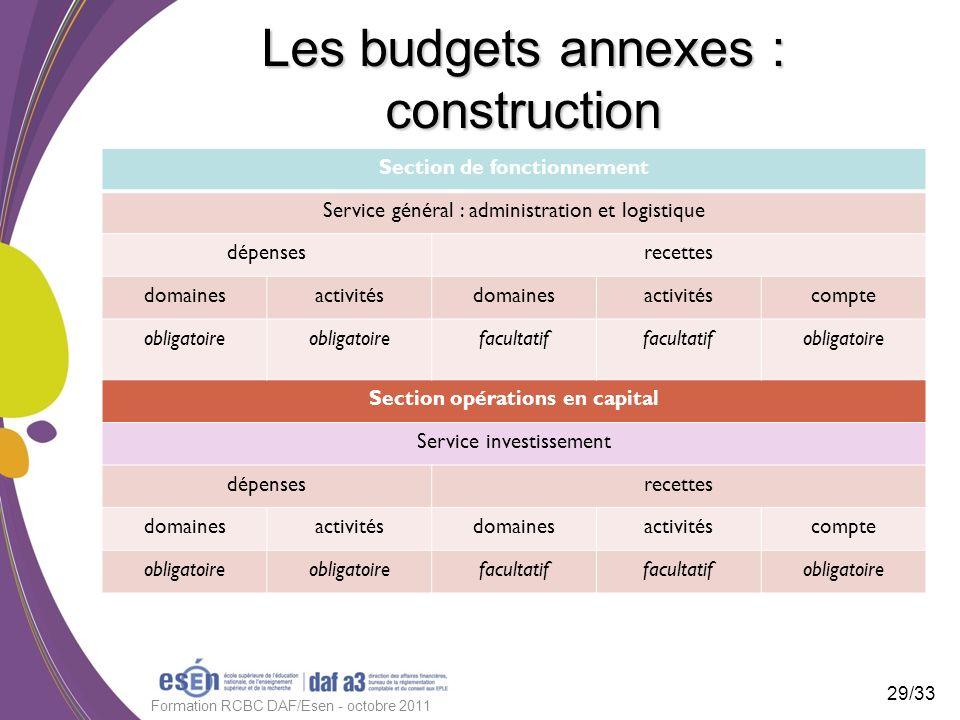 Les budgets annexes : construction