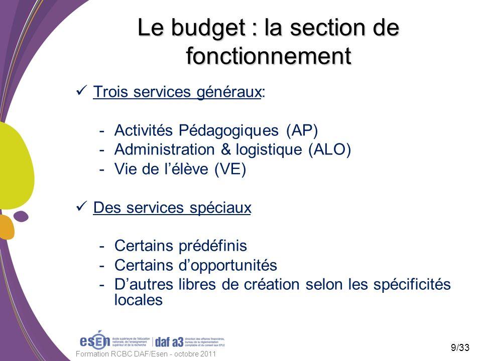 Le budget : la section de fonctionnement